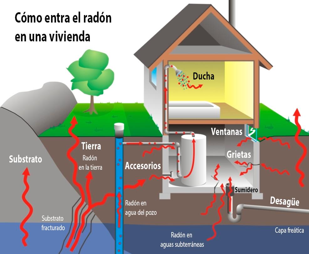 como saber si hay radon en una casa